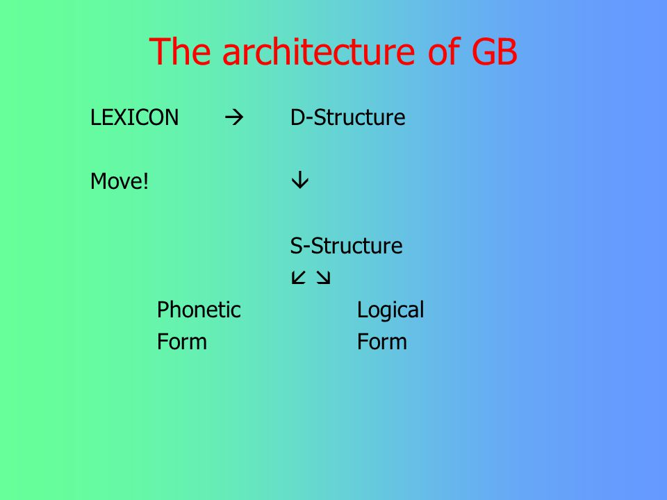 The architecture of GB LEXICON  D-Structure Move!  S-Structure  