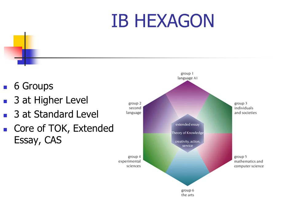 IB HEXAGON 6 Groups 3 at Higher Level 3 at Standard Level