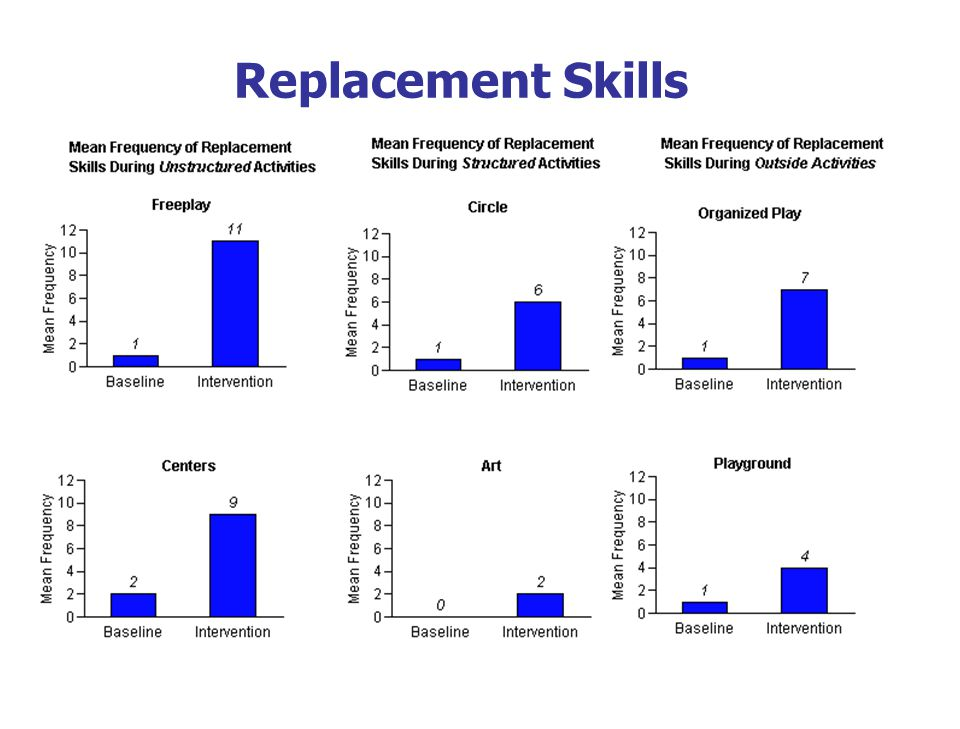 Replacement Skills