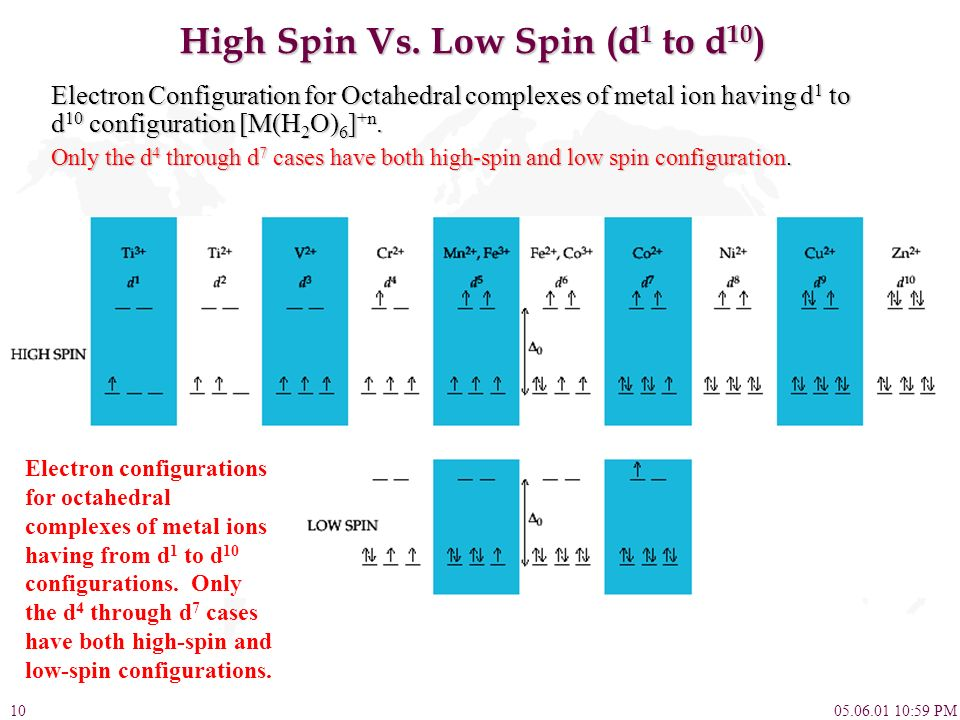 High Spin Vs. Low Spin (d1 to d10)