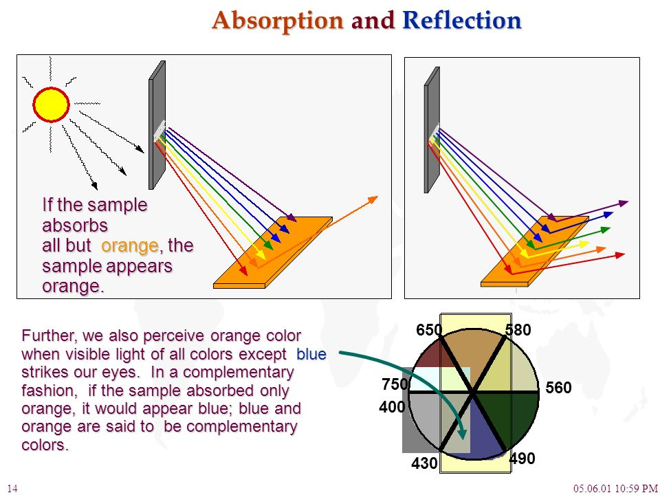 Absorption and Reflection
