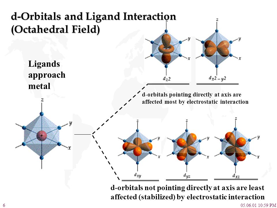 d-Orbitals and Ligand Interaction (Octahedral Field)