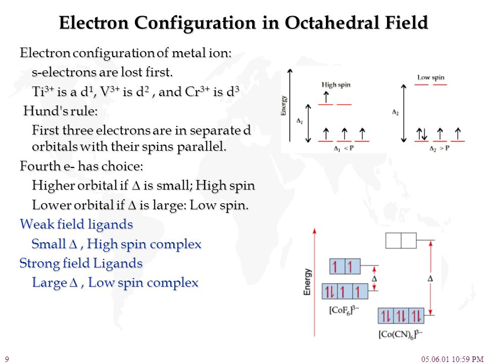 Electron Configuration in Octahedral Field
