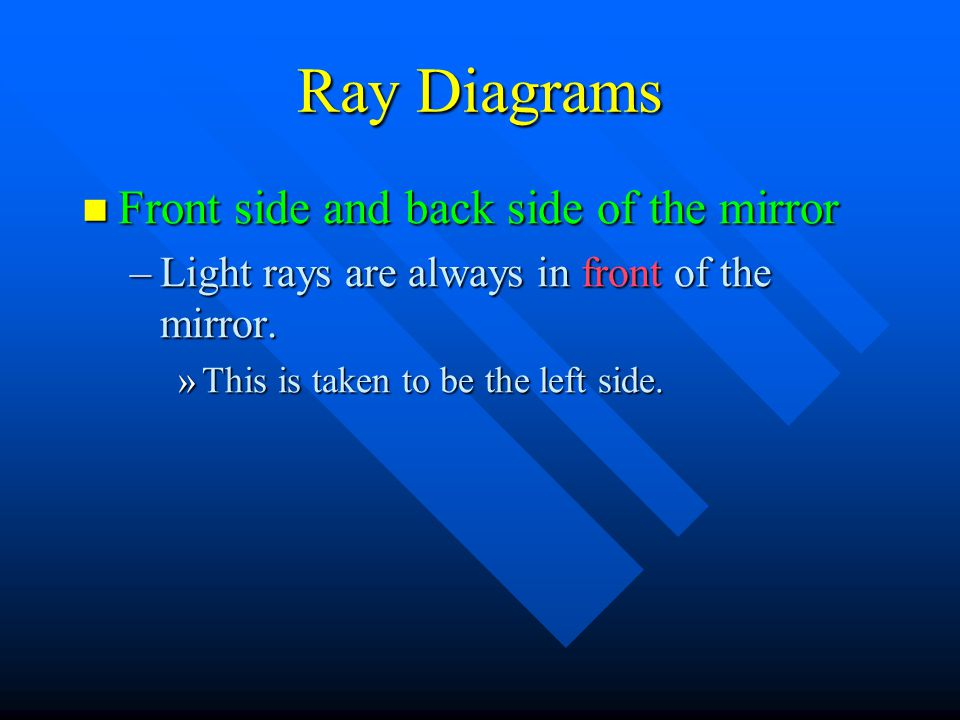 Ray Diagrams Front side and back side of the mirror