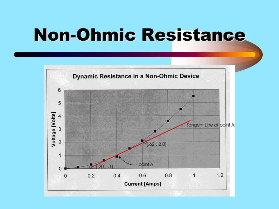 Non-Ohmic Resistance