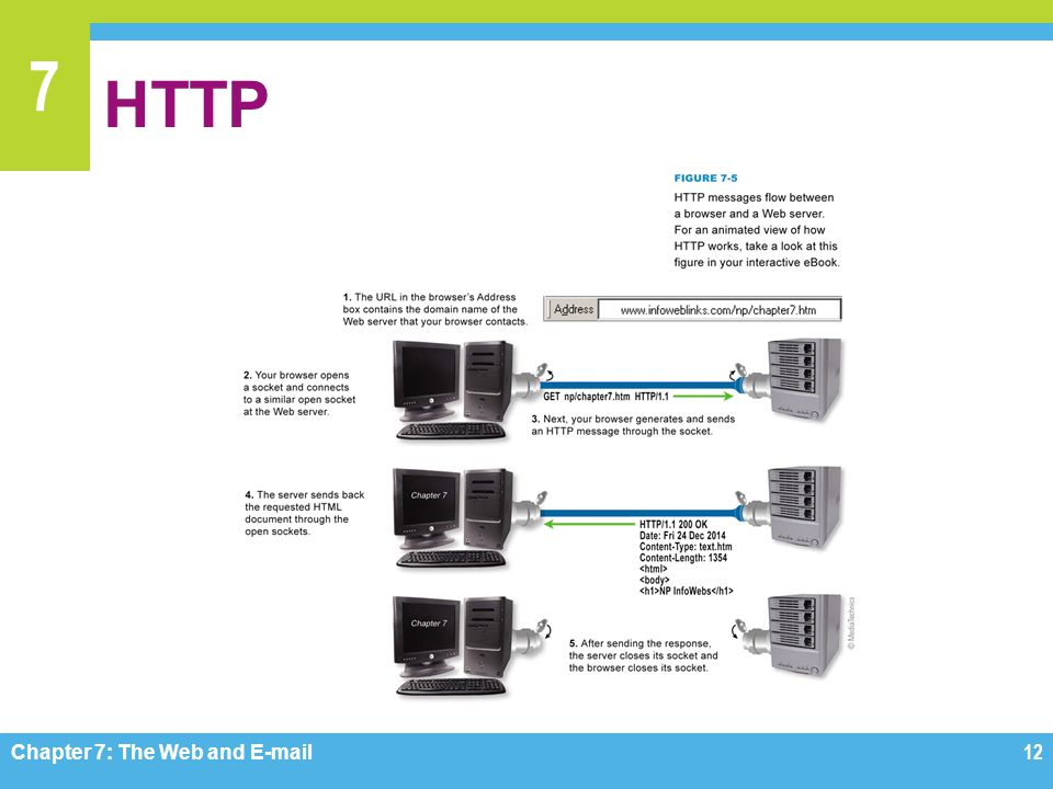 HTTP Figure 7-5 Chapter 7: The Web and E-mail
