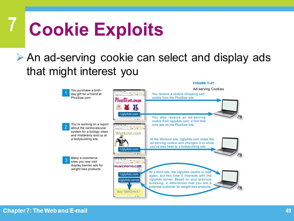 Cookie Exploits An ad-serving cookie can select and display ads that might interest you. Figure 7-47.