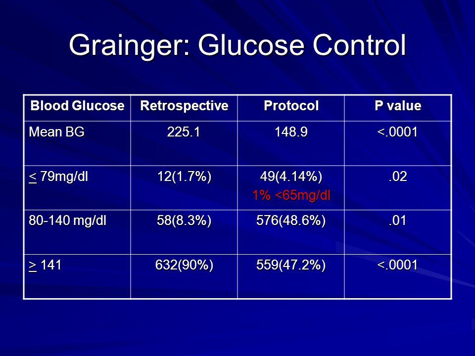 Grainger: Glucose Control