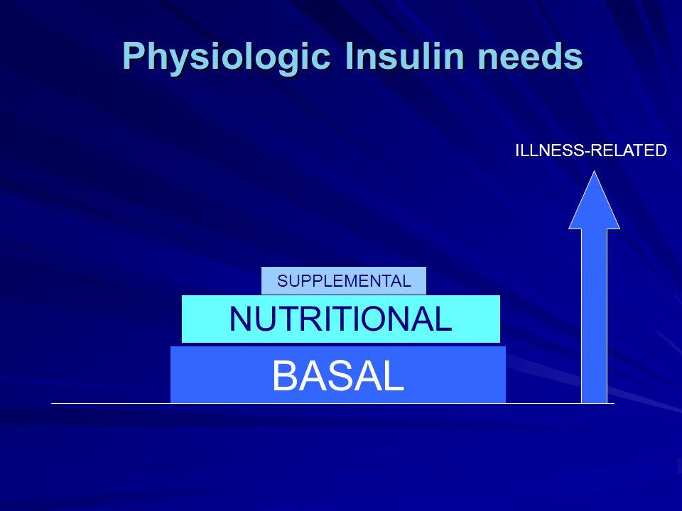 Physiologic Insulin needs