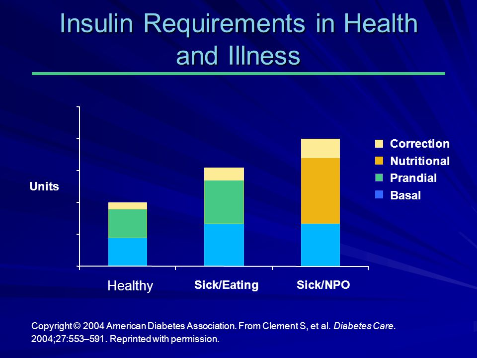 Insulin Requirements in Health and Illness