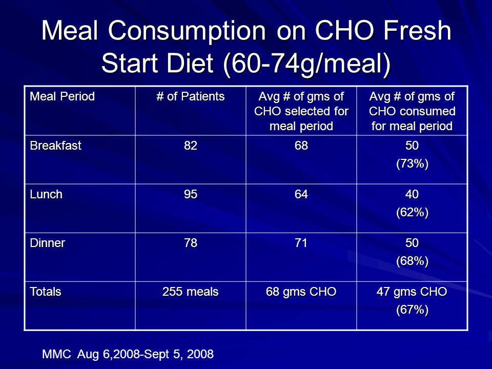 Meal Consumption on CHO Fresh Start Diet (60-74g/meal)