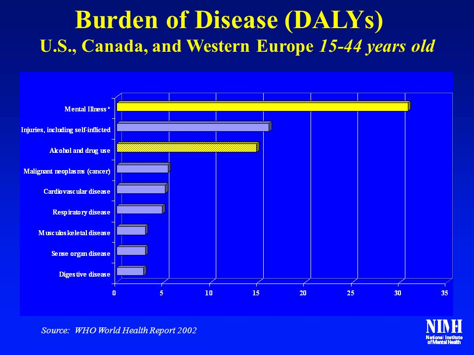 Burden of Disease (DALYs)
