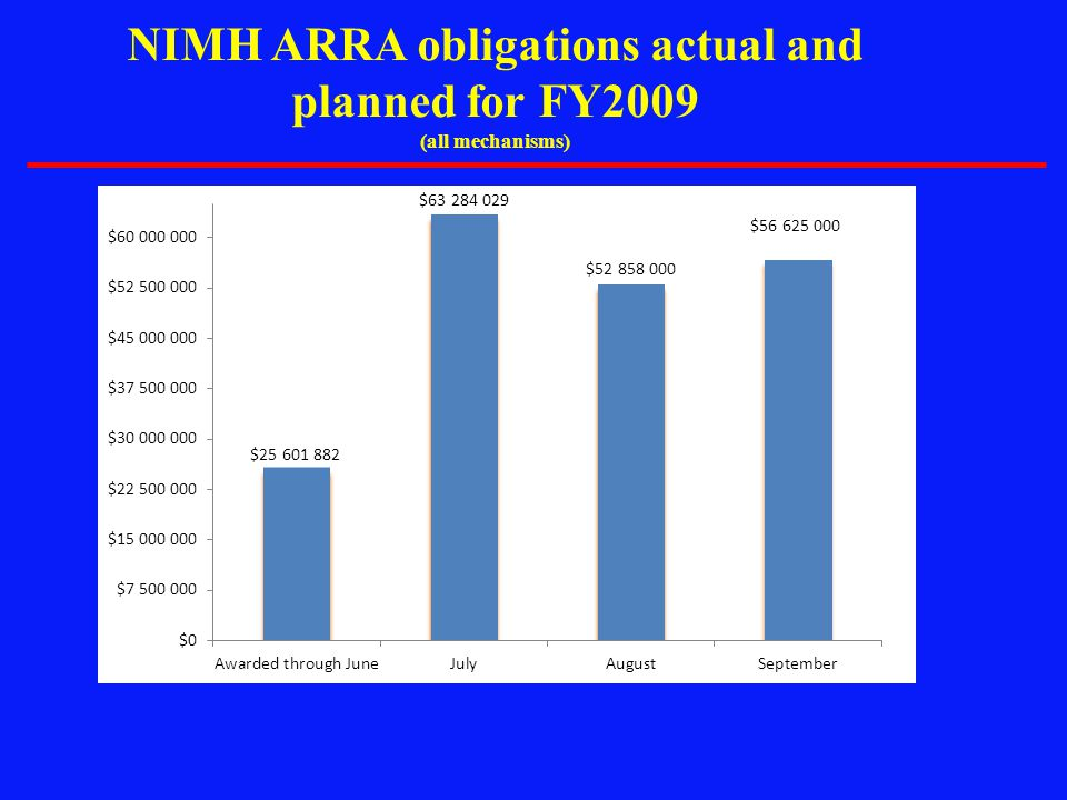 NIMH ARRA obligations actual and planned for FY2009