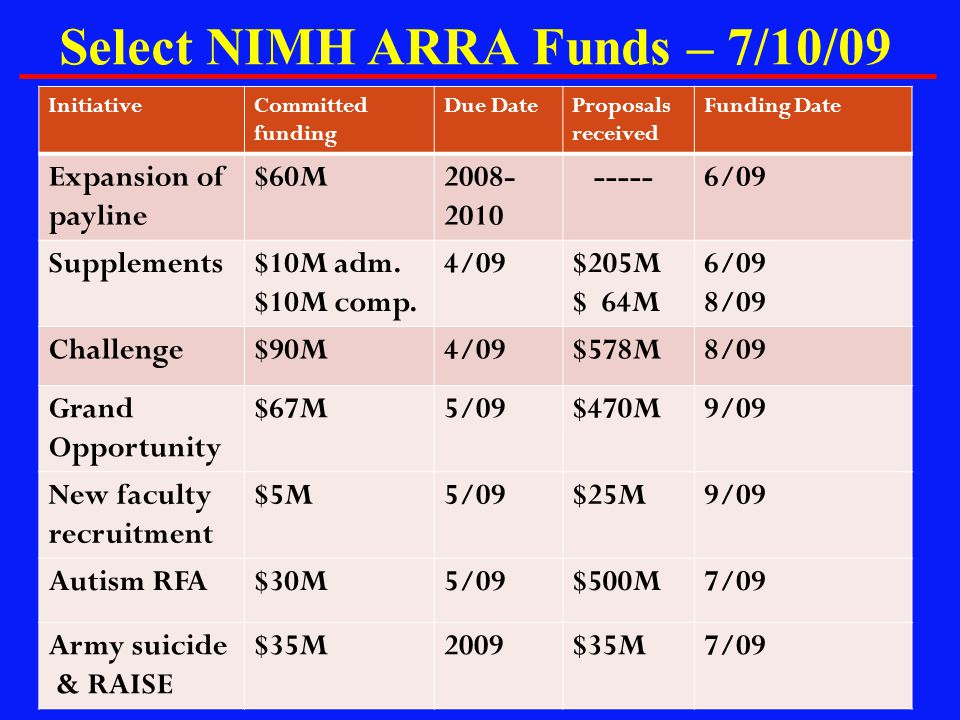 Select NIMH ARRA Funds – 7/10/09
