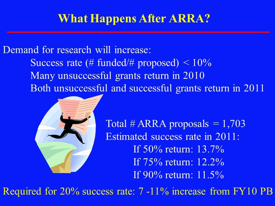 What Happens After ARRA