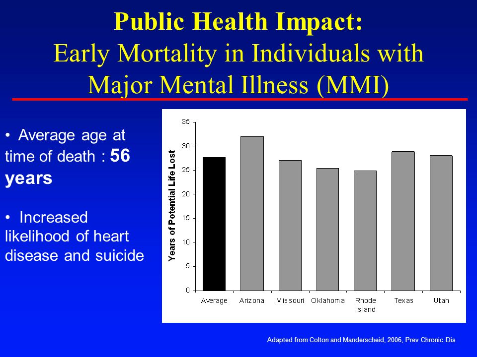Public Health Impact: Early Mortality in Individuals with Major Mental Illness (MMI)