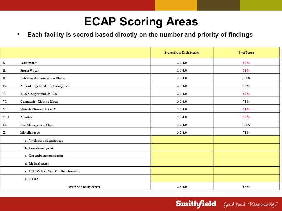 Scores from Each Section Average Facility Score: