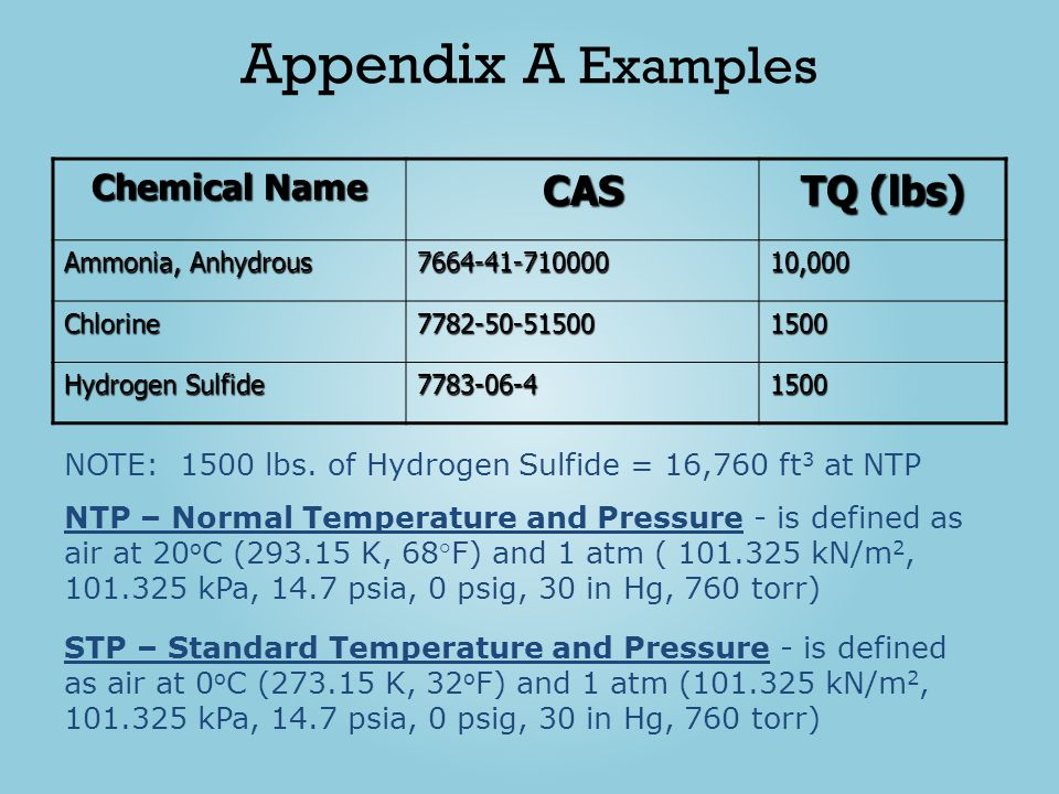 Appendix A Examples CAS TQ (lbs) Chemical Name