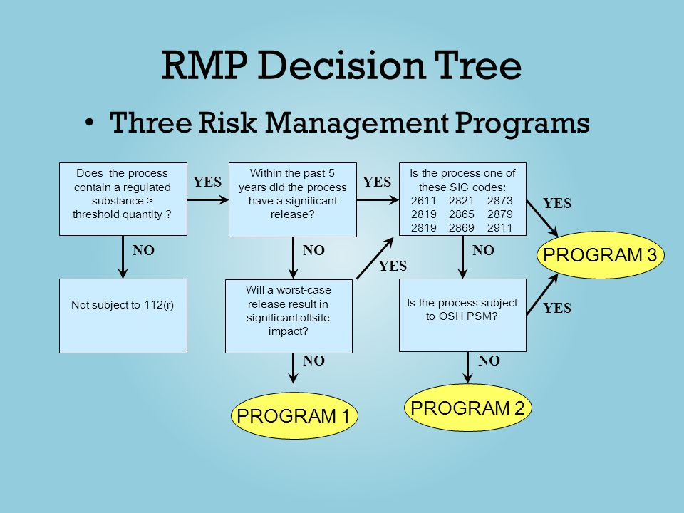RMP Decision Tree Three Risk Management Programs PROGRAM 3 PROGRAM 2