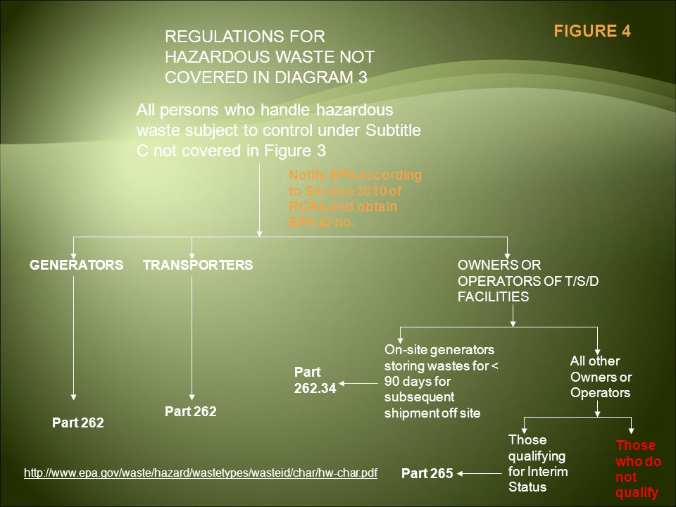 REGULATIONS FOR HAZARDOUS WASTE NOT COVERED IN DIAGRAM 3