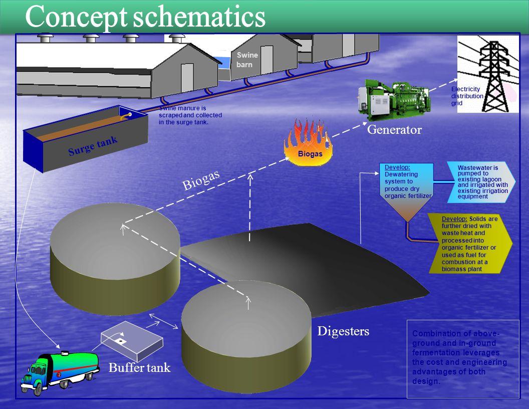 Concept schematics Generator Digesters Buffer tank Surge tank