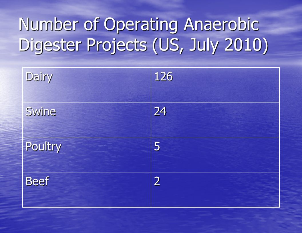 Number of Operating Anaerobic Digester Projects (US, July 2010)