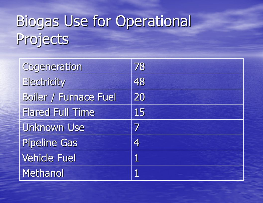 Biogas Use for Operational Projects