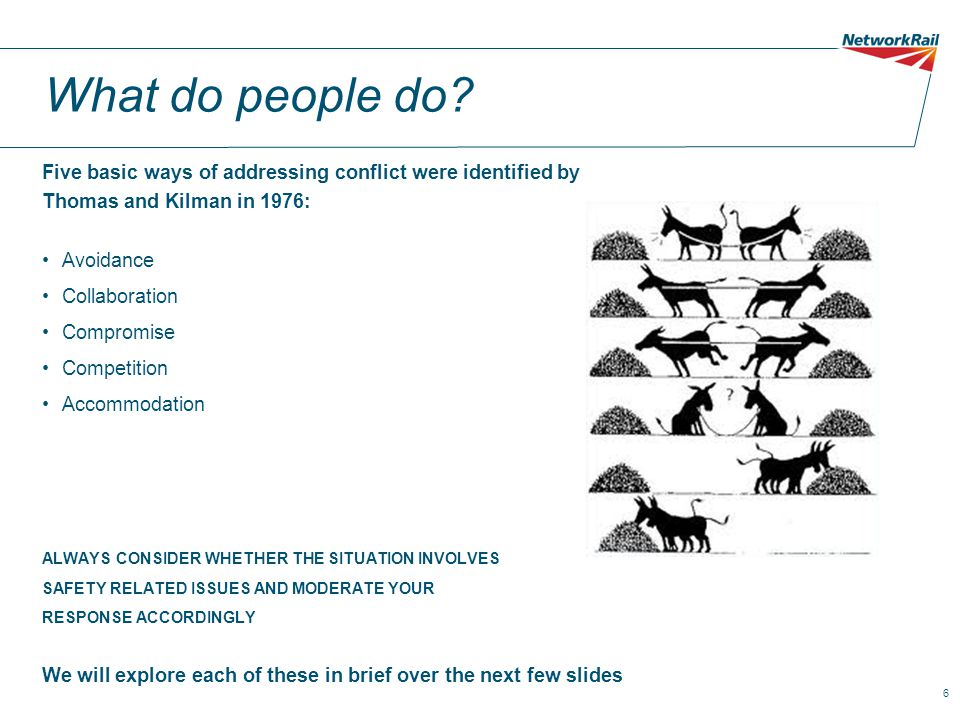 What do people do Five basic ways of addressing conflict were identified by. Thomas and Kilman in 1976: