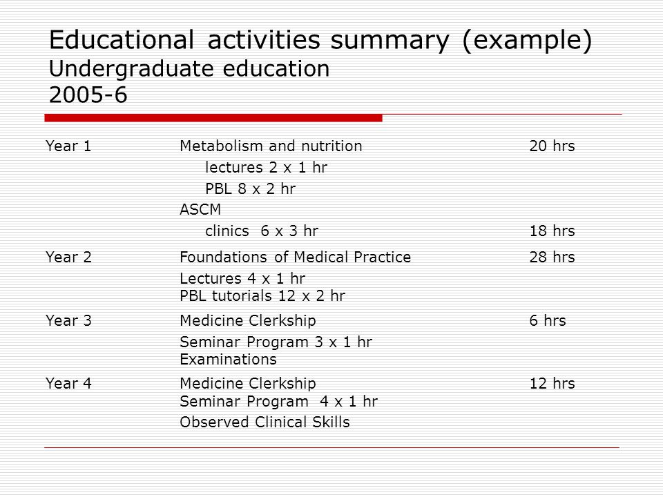 Educational activities summary (example) Undergraduate education 2005-6