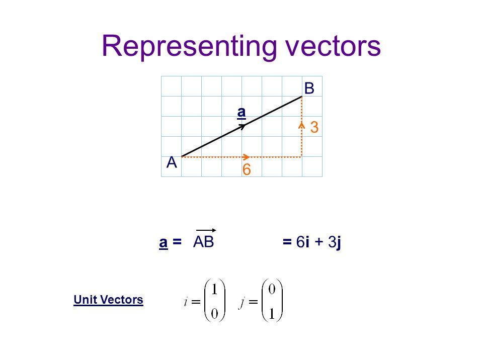 Representing vectors A B a 3 6 AB = 6 3 a = = 6i + 3j Unit Vectors