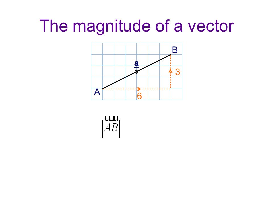 The magnitude of a vector