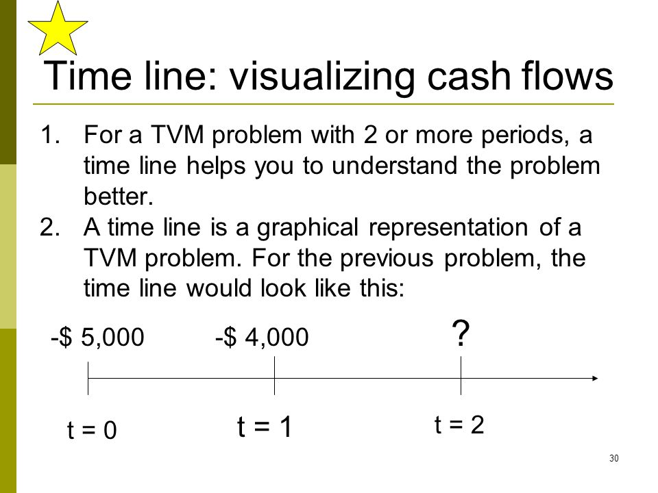 Time line: visualizing cash flows