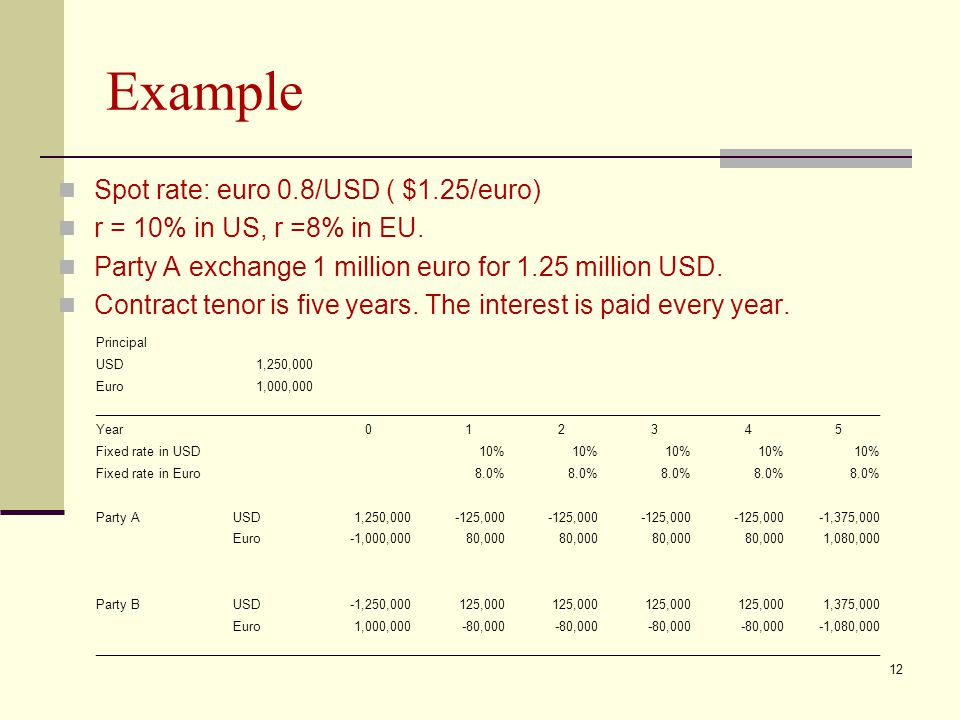 Example Spot rate: euro 0.8/USD ( $1.25/euro)