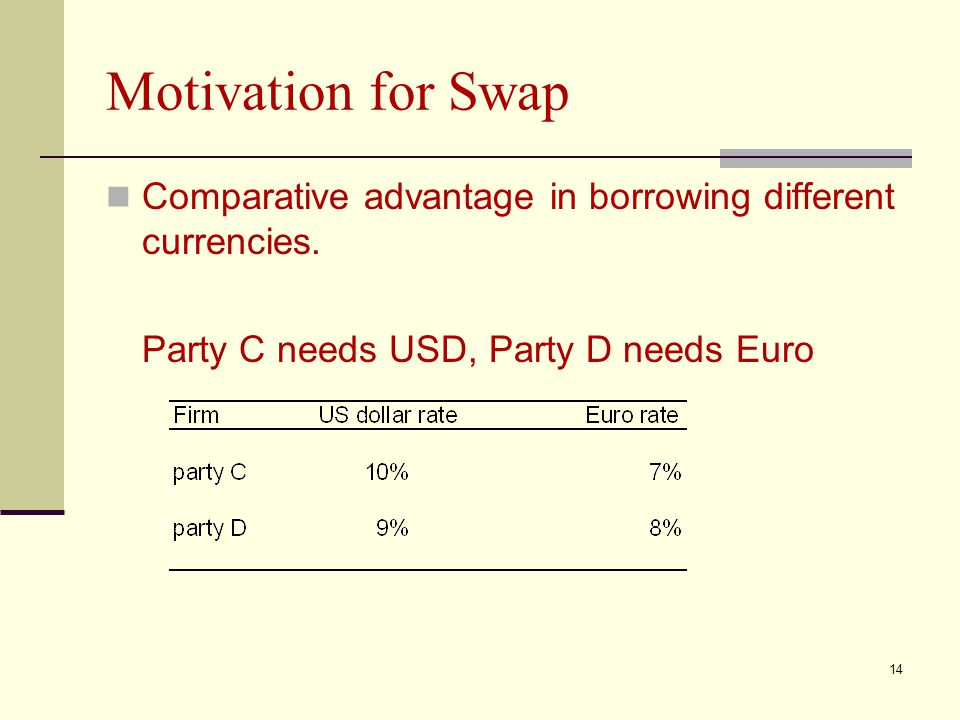 Motivation for Swap Comparative advantage in borrowing different currencies.