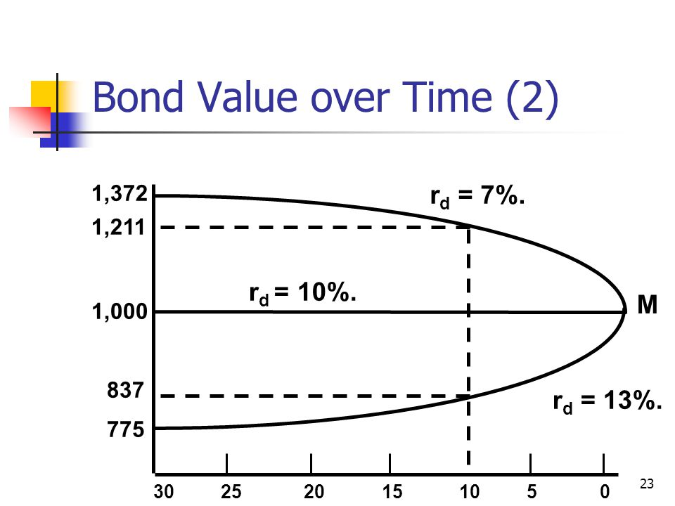 Bond Value over Time (2) rd = 7%. rd = 10%. M rd = 13%. 1,372 1,211
