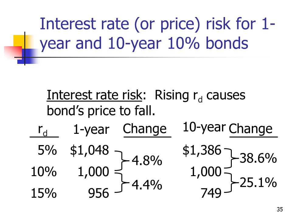 Interest rate (or price) risk for 1-year and 10-year 10% bonds
