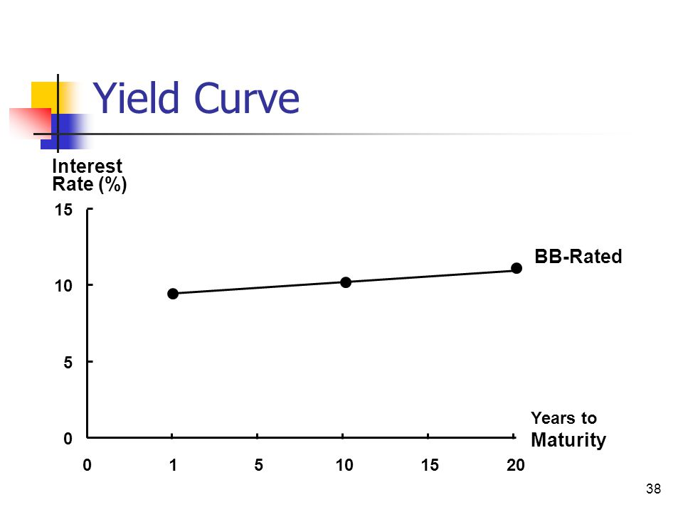 Yield Curve Interest Rate (%) BB-Rated Maturity 15 10 5 Years to 1 5