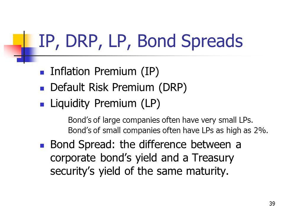IP, DRP, LP, Bond Spreads Inflation Premium (IP)