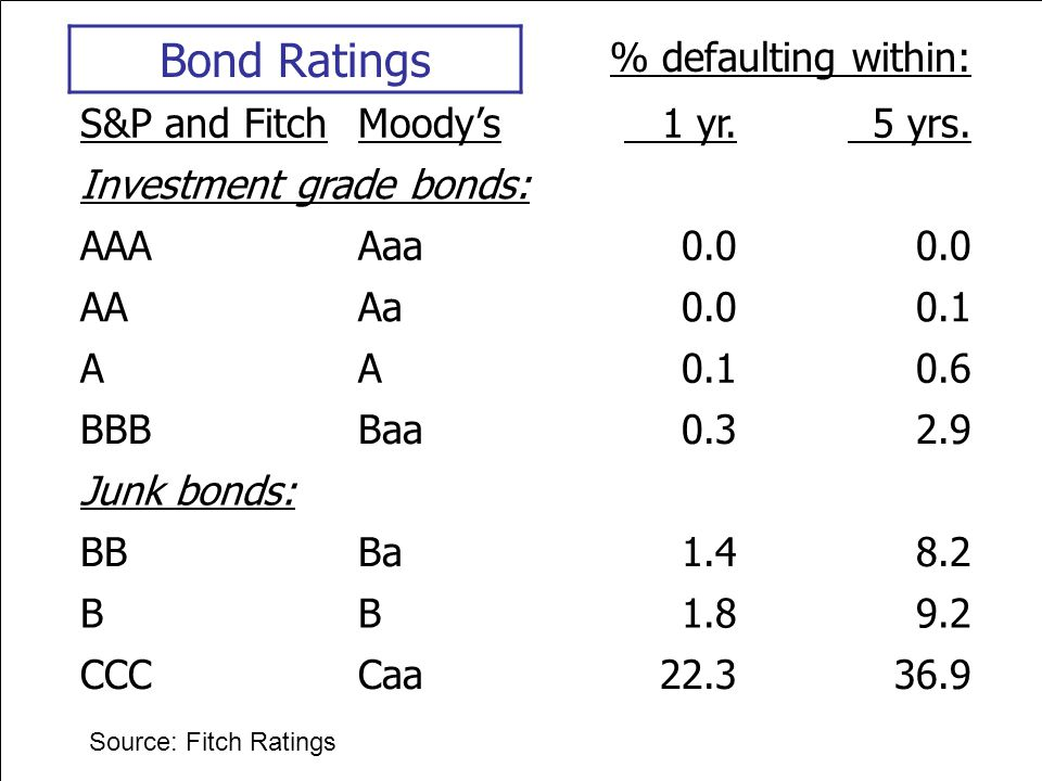 Bond Ratings % defaulting within: S&P and Fitch Moody's 1 yr. 5 yrs.