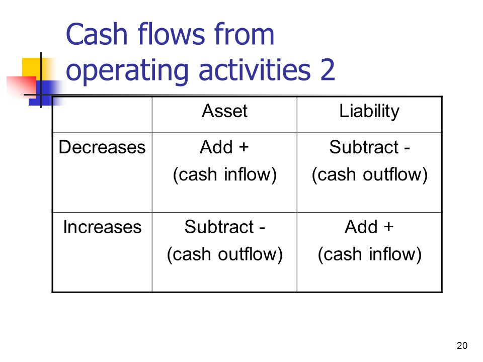 Cash flows from operating activities 2