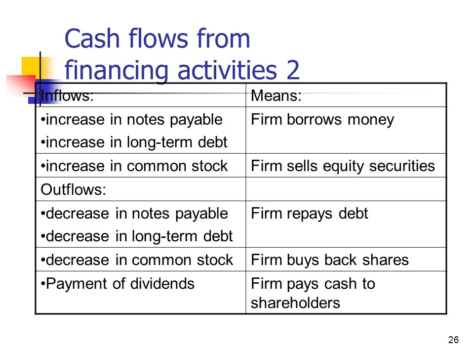 Cash flows from financing activities 2