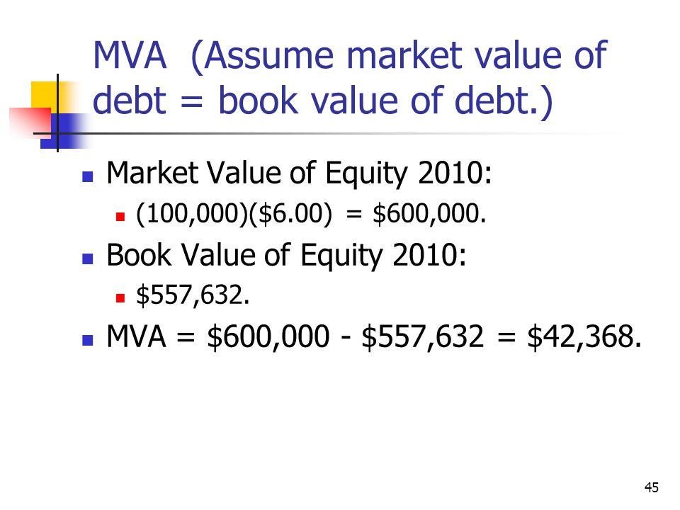 MVA (Assume market value of debt = book value of debt.)