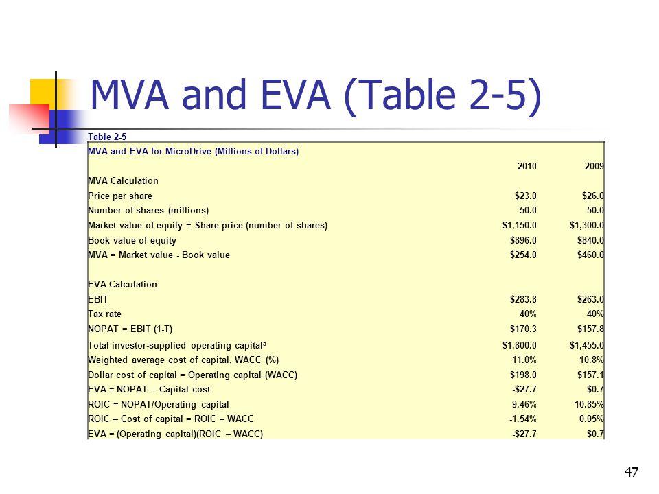 MVA and EVA (Table 2-5) Table 2-5