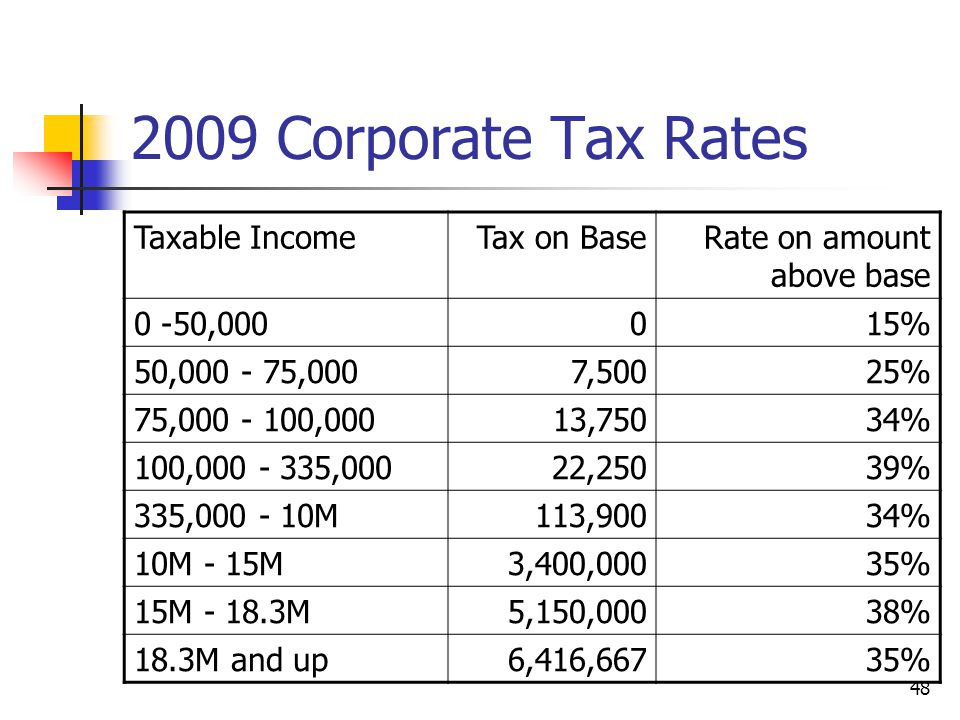 2009 Corporate Tax Rates Taxable Income Tax on Base