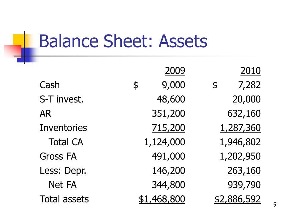 Balance Sheet: Assets 2009 2010 Cash $ 9,000 $ 7,282 S-T invest.