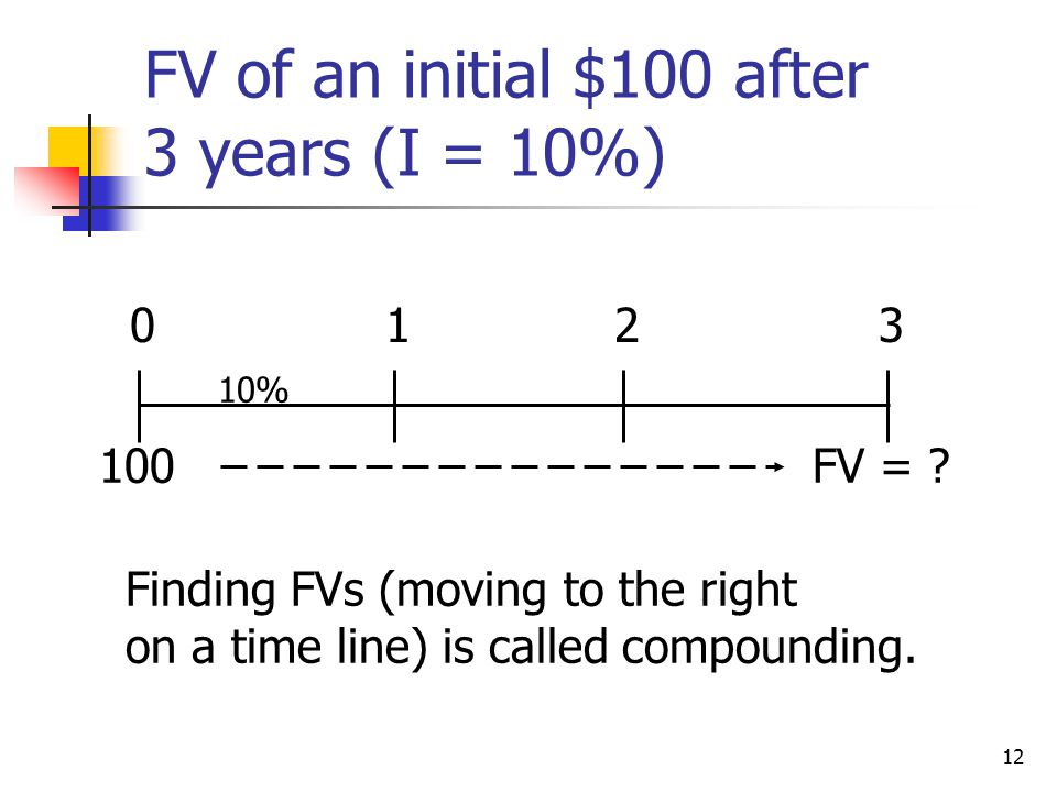 FV of an initial $100 after 3 years (I = 10%)
