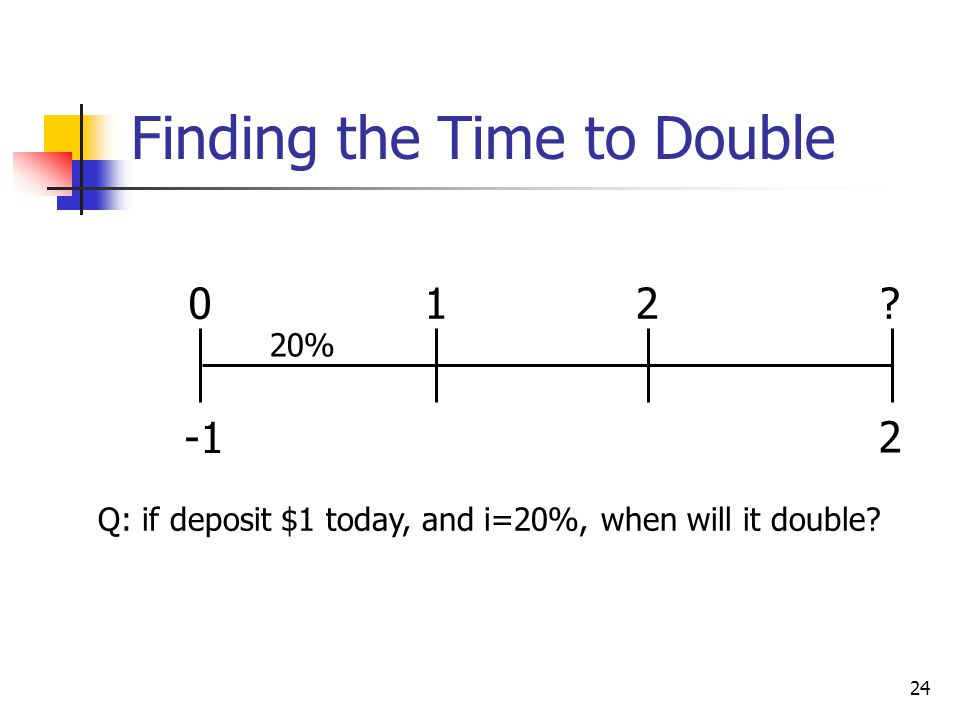 Finding the Time to Double