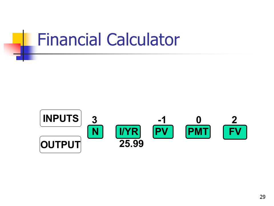 Financial Calculator 3 -1 0 2 N I/YR PV PMT FV 25.99 INPUTS OUTPUT