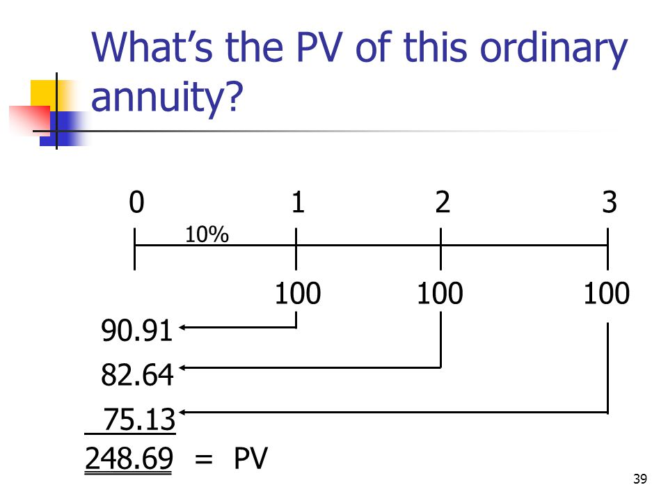 What's the PV of this ordinary annuity