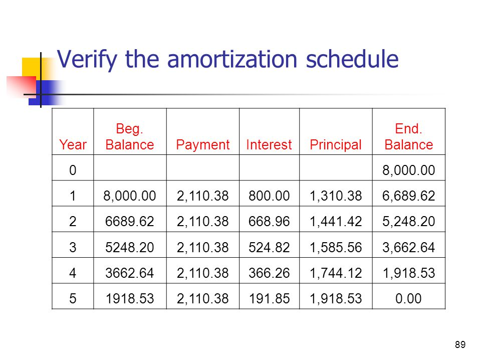 Verify the amortization schedule
